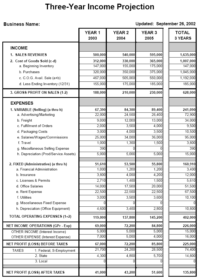 Three year income projection sample for 3 year income statement template