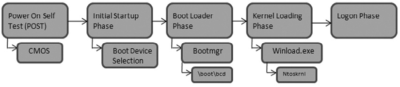 The Boot Process and Operating Systems