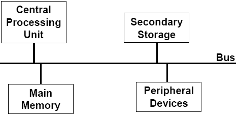 computer hardwarecomputer block diagram