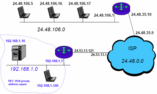 ip addressing