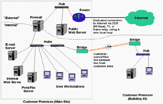cis 105 types of networks Cis105, survey of computer information systems, 3  cis190, introduction to  local area networks, 3  cis175sa, interconnecting cisco network devices, 3   pointers, input and output options data types, structures, unions and disk file.