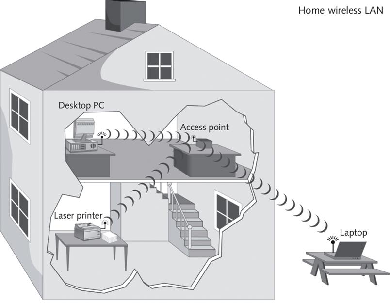 Types Of Networks Wireless LAN