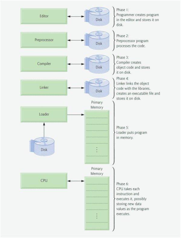 Compilers, CPU, and memory