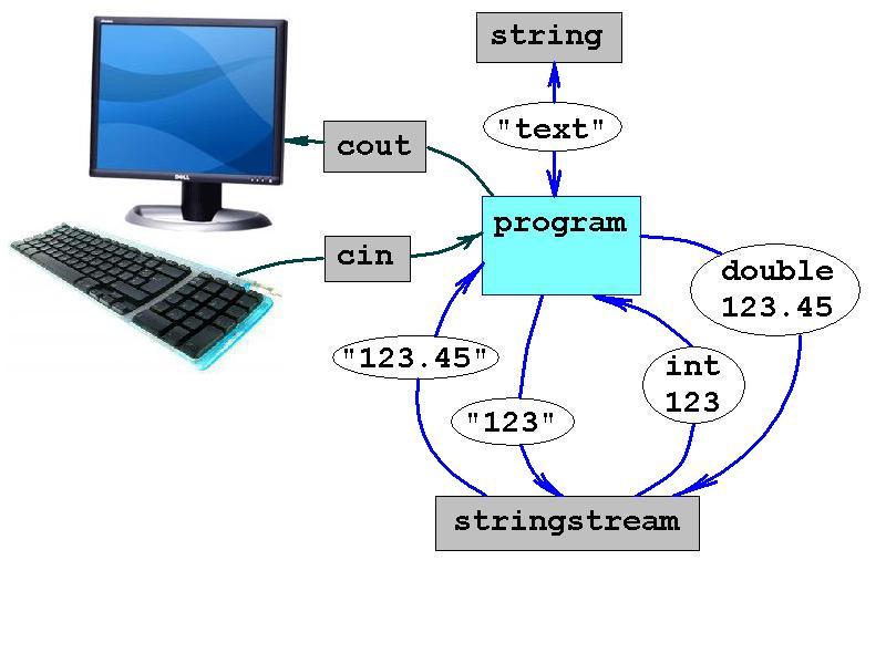 stream functionality
