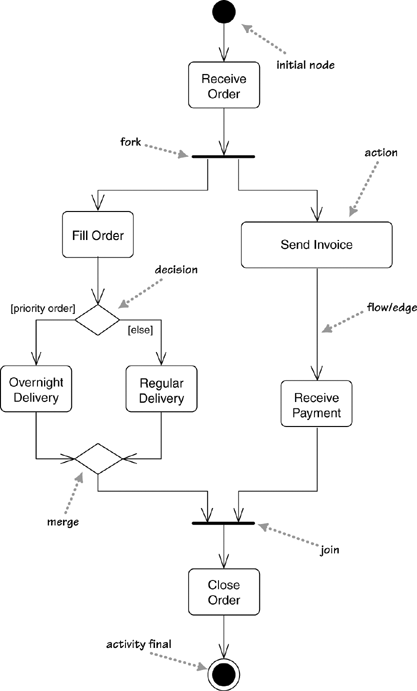 activity diagram exampleprocess order uml activity diagram
