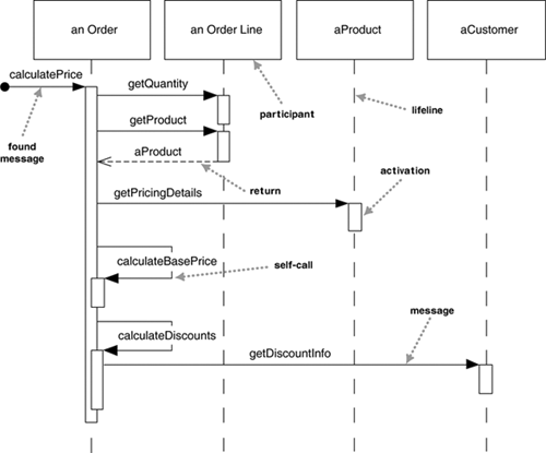 uml sequence and state diagramsorder item sequence diagram