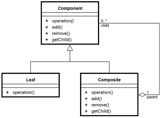 design patterns composite uml diagram