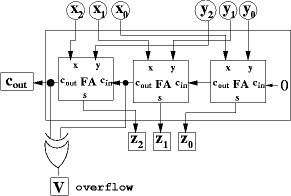 overflow detection circuit for 2's complement addition logic diagram of 2 bit magnitude comparator