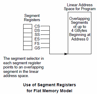 Segment Registers in Flat Memory Mode