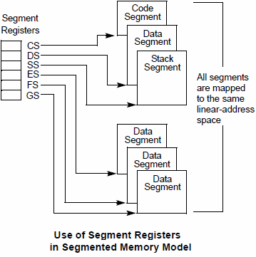 Segment Registers in Segmented Memory Mode