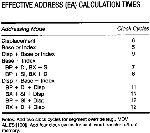 Effective address calculation times