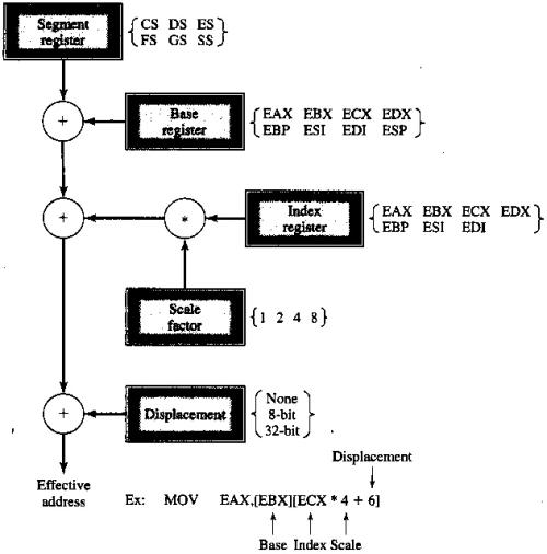 generating a 32-bit address