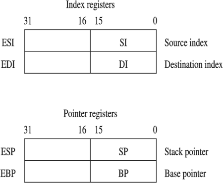 Index and pointer x86 registers