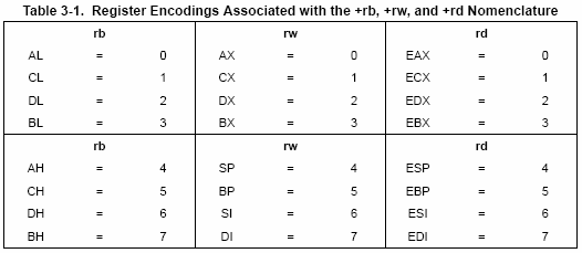 Register Encodings Associated with the +rb, +rw, and +rd