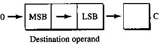 Operation of SHR