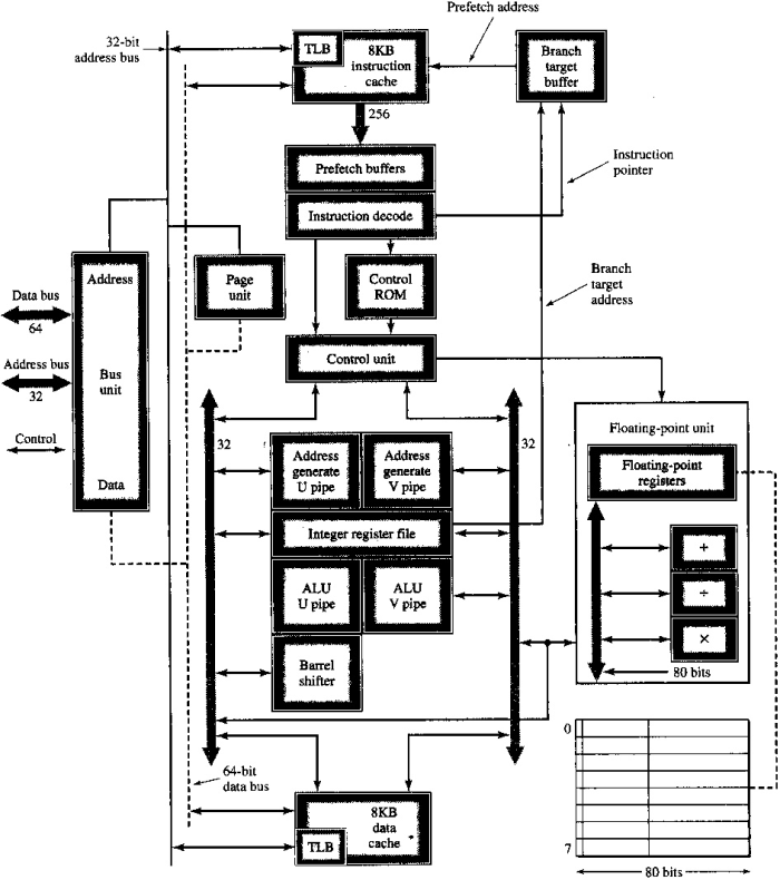 the von neumann puter model 7-Segment Display Schematic Diagram pentium architecture block diagram