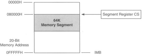 code segment register