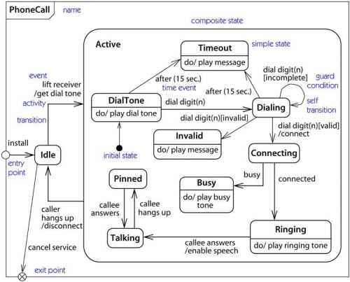 the state diagramphone call state diagram