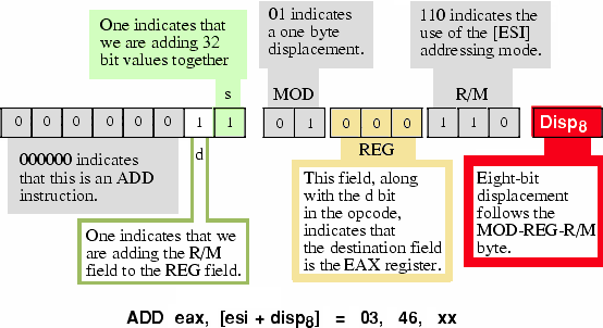 Encoding the ADD EAX, [ ESI + disp8 ] Instruction