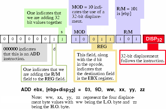 Encoding the ADD EBX, [ EBP + disp32 ] Instruction