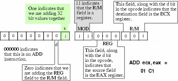 Encoding ADD ECX, EAX Instruction