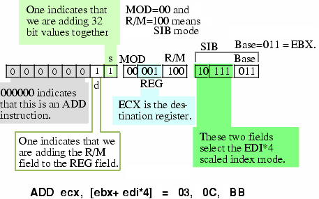 Encoding ADD ECX, [ EBX + EDI*4 ] Instruction
