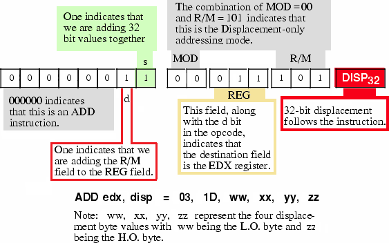 Encoding the ADD EDX, DISP Instruction