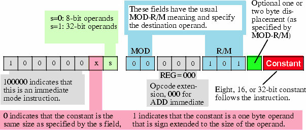 Encoding Immediate Operands