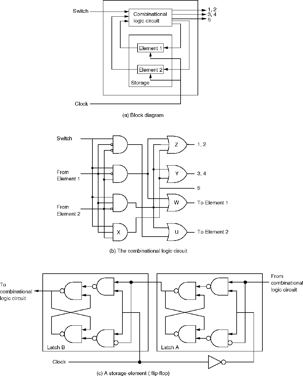Sequential Logic Circuit Diagram Starting Know About Wiring T Flip Flop Circuits Rh C Jump Com