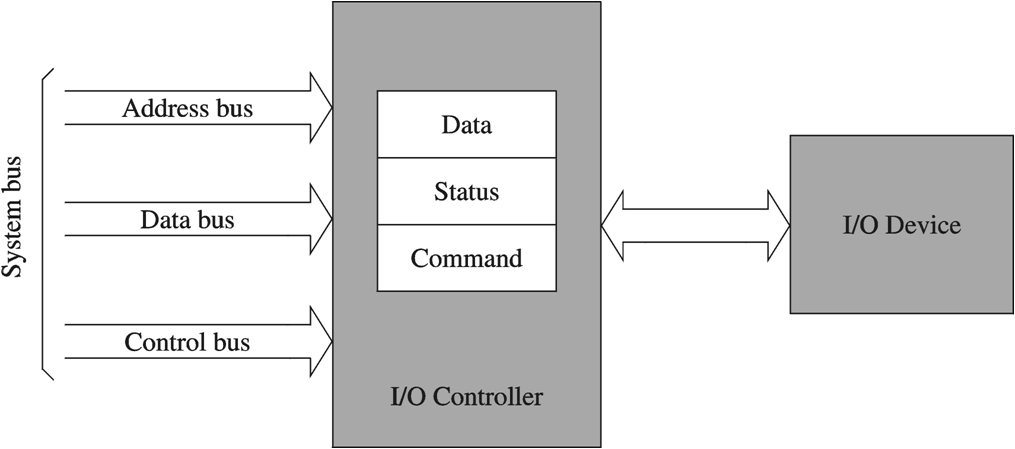 I/O controller interface