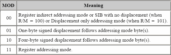 MOD Meaning