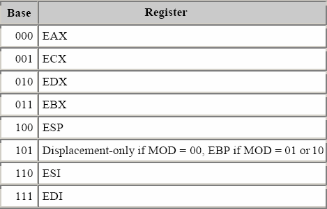 SIB base register encoding