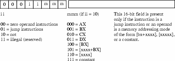 Extending The Simplified Instruction Set Not X86
