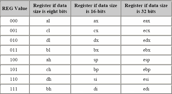 x86 register encoding