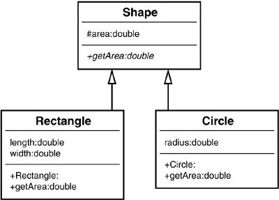 chapter   encapsulationshape uml diagram