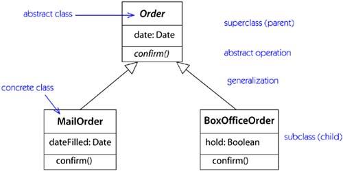 Generalization relationship ccuart Gallery
