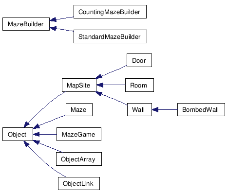 Builder Design Pattern: Sequence Diagram for counting maze ...