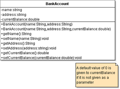 Assignment a7 bankaccount and savingsaccount the uml diagram ccuart Gallery