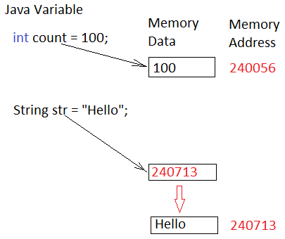 Object References, Overloaded Methods, String Methods, System out