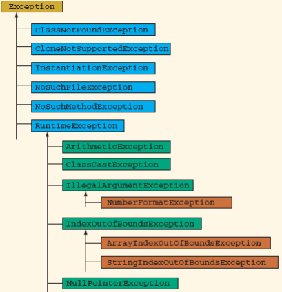 Java exception hierarchy ccuart Choice Image