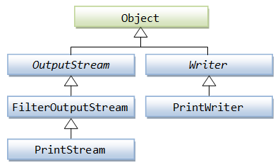 Console output: writing byte array using OutputStream