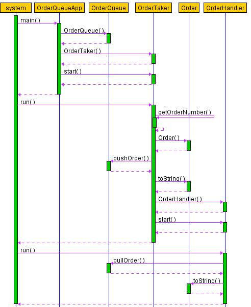 Order Queue Sequence Diagram