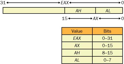 EAX register