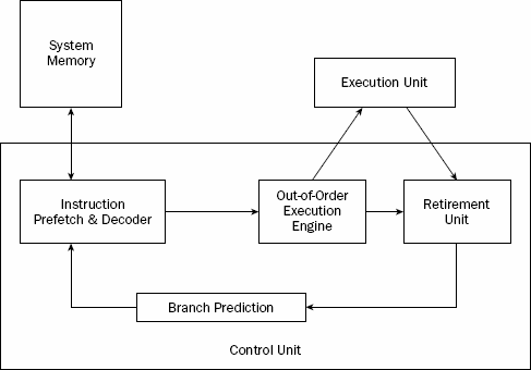 which step of the machine cycle examines the op code of the next to be executed