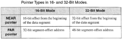 x86 pointer types and memory modes