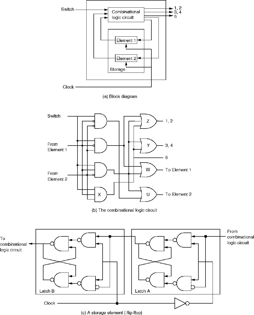 combinational logic circuit Logic Diagram Symbols