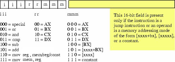 intel x86 instruction set